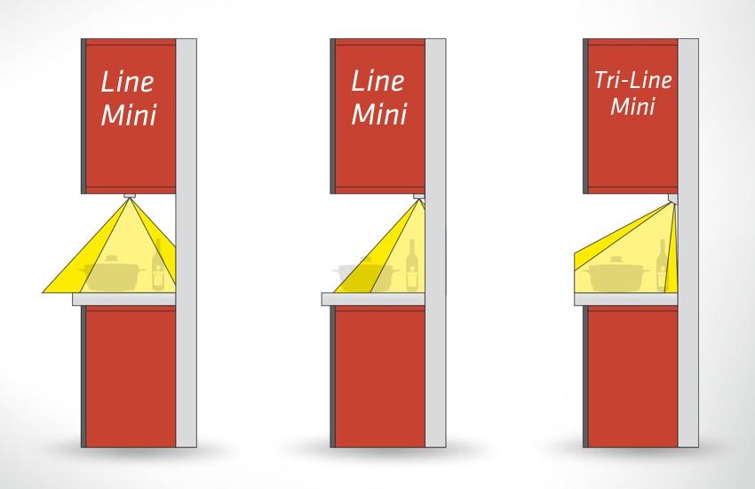 Jak świci profil Line Mini i Tri-Line Mini