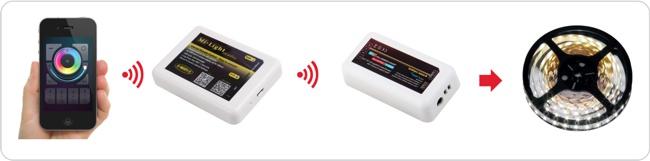 Strowanie oświetleniem za pomocą WI FI w telefonie lub tablecie